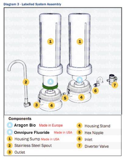 """Twin Countertop Water Filter with Aragon Bio"""
